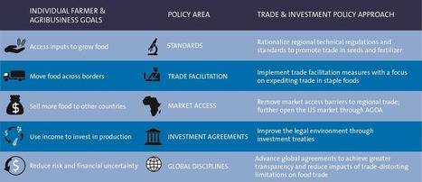 Grow Markets, Fight Hunger: A Food Security Framework for US-Africa Trade Relations   Food Security   Scoop.it