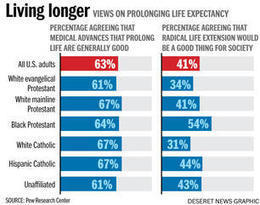 Living long: Religious thinkers ponder the ethical, theological implications ... - Deseret News | Ethics, Ecology, Economy | Scoop.it