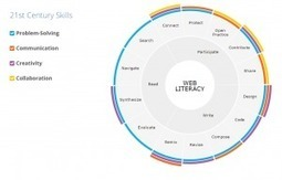 Mozilla Web Literacy Framework | Informatievaardigheid | Scoop.it