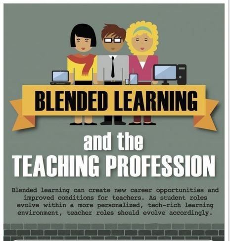 Blended Learning and Teaching Profession Infographic | Leading authentic learning | Scoop.it