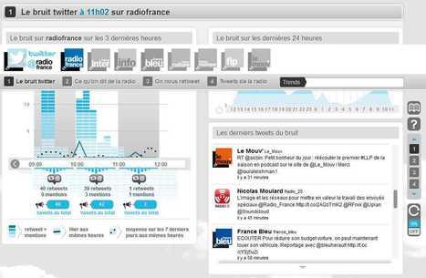 "Radio France mesure en temps réel son ""bruit"" sur Twitter | LeMonde | Radio 2.0 (En & Fr) | Scoop.it"