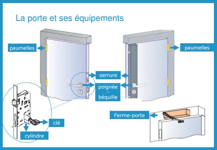 (FR) (PDF) - Lexique de la serrurerie   assaabloy.fr   Glossarissimo!   Scoop.it