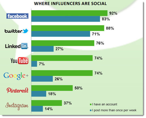 10 Insights on Social Media and Blogging Influence: New Research | Jeffbullas's Blog | Social-media | Scoop.it