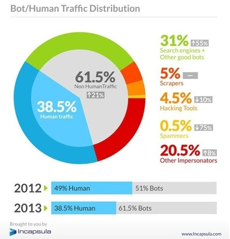 Welcome to the Internet of Thingies: 61.5% of Web Traffic Is Not Human | Cyborg Lives | Scoop.it