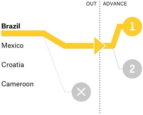 FiveThirtyEight's World Cup Predictions #digisp...   marketing y deporte   Scoop.it