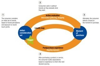 The consumer decision journey via @McKinsey #mustread | Enterprise architecture | Scoop.it