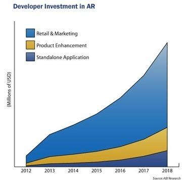 Développement du marché de la Réalité Augmentée booster par les ... - servicesmobiles | augmented reality | Scoop.it