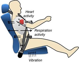 Detectores de frecuencia cardiaca y respiratoria integrada en Cinturones de Seguridad | Technology | Scoop.it