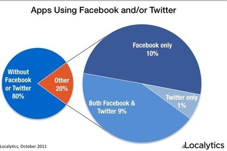 For mobile in-app sharing, Twitter tops Facebook 3-1 — Tech News ... | The Trinity of Social Media and How it Affects You | Scoop.it