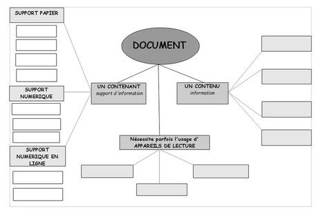Séance 2: Un document c'est quoi? (techniques documentaires 6ème) | Enseignement du FLE, langue française et cultures francophones | Scoop.it