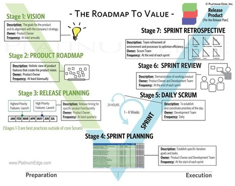 Going Agile - The 7 Simple Stages of Why and How to Get it Done (I'm not saying easy) | Leadership and Entrepreneurship | Scoop.it