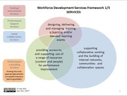 A new framework for supporting learning and performance in the ... | The New Workplace | Scoop.it