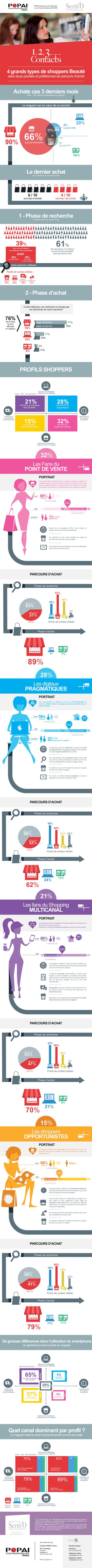 4 grands types de shoppers beauté identifiés dans une étude Senso pour Popai France   Retail   Scoop.it