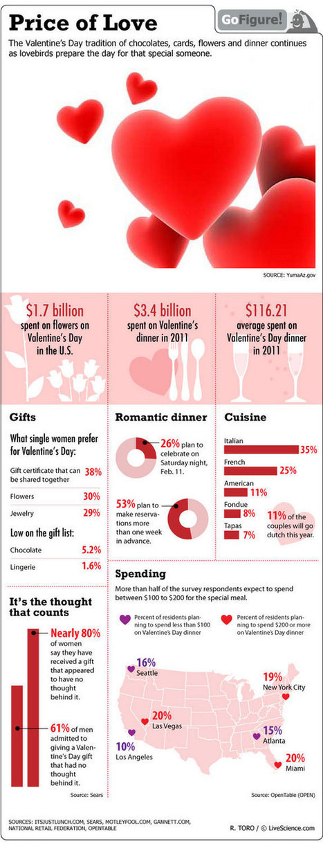The Cost of Valentine's Day (Infographic) | Love & Romance | Valentine's Spending & Flowers, Chocolates and Romantic Dinners | LiveScience | Coolios best infographics and videographics | Scoop.it