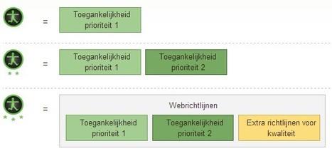 Waarmerk drempelvrij.nl - Stichting Waarmerk drempelvrij.nl   Mediawijsheid in het VO   Scoop.it