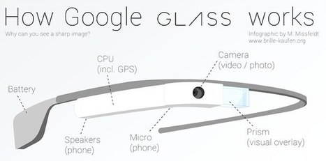 Google Glass Infographic Shows How They Work | A Lifetime of Learning | Scoop.it
