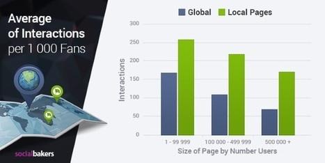 Etude : Les Pages Locales de Facebook sont plus performantes que les pages globales | Local Search Marketing (LSM) | Scoop.it