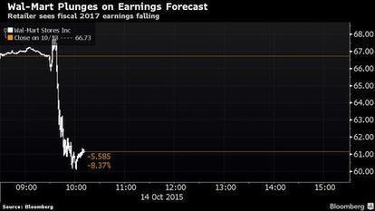 Wal-Mart Tumbles Most in 15 Years After Predicting Profit Slump | UnSpy - For Liberty! | Scoop.it