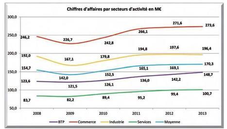 Les ETI parviennent à surfer sur le ralentissement économique selon l'Observatoire de l'information financière | Centre des Jeunes Dirigeants Belgique | Scoop.it