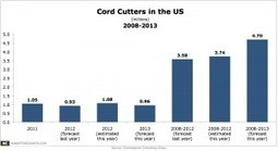 TV Cord Cutters Growing Faster Than Expected, Numbered >1 Million Last Year | Public Relations & Social Media Insight | Scoop.it