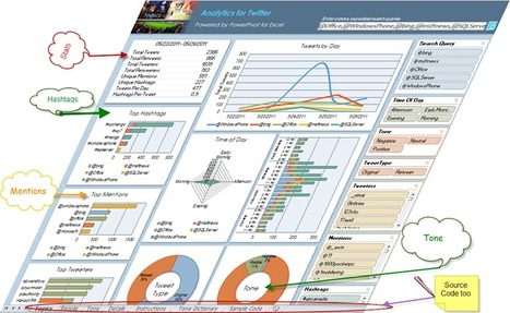 Microsoft Analytics for Twitter – Powered by PowerPivot for Excel | SOCIAL MEDIA, what we think about! | Scoop.it