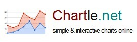 Chartle.net - interactive charts online | Edtech for Schools | Scoop.it