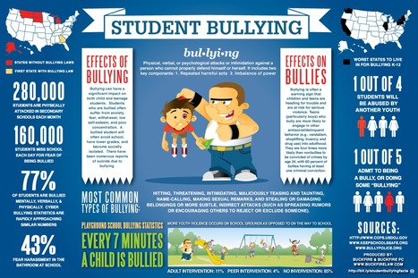 Student Bullying in the U.S. - Facts (Infographic) | Bye Bye Bullies | Scoop.it