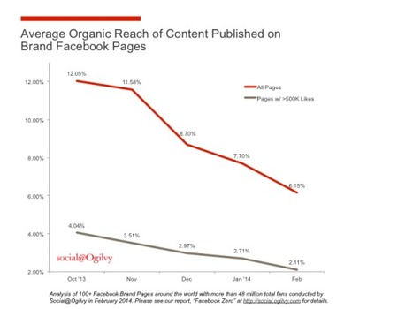 Brands' Organic Facebook Reach Has Crashed Since October: Study | Digital & Mobile Marketing Toolkit | Scoop.it