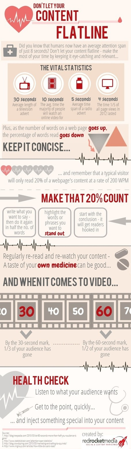 Emergency! Don't Let Your Content Flatline (Infographic) | Business 2 Community | Beyond Marketing | Scoop.it