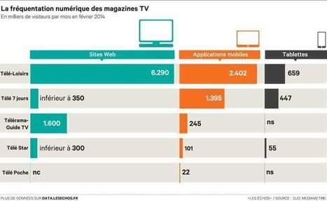 Comment la presse télé se met à l'heure du numérique | Social TV loves Mytweet.tv | Scoop.it