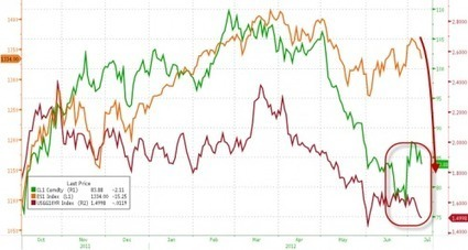 Gold and silver bombed/More fallout from PGF [sic: PFG] disaster/Fed away of the Libor lie/ | Gold and What Moves it. | Scoop.it