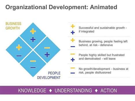 Organizational Development - Animated Single Slide | PowerPoint Presentation Tools and Resources | Scoop.it