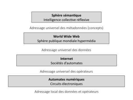 Causerie-débat sur IEML et les écosystèmes d'idées @Plevy | Journalism and the WEB | Scoop.it