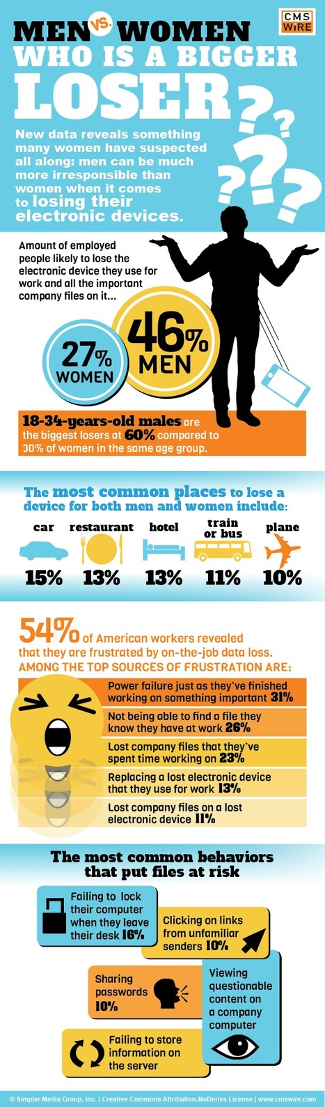Lost Your Phone? You're Probably a Guy [Infographic] | MarketingHits | Scoop.it