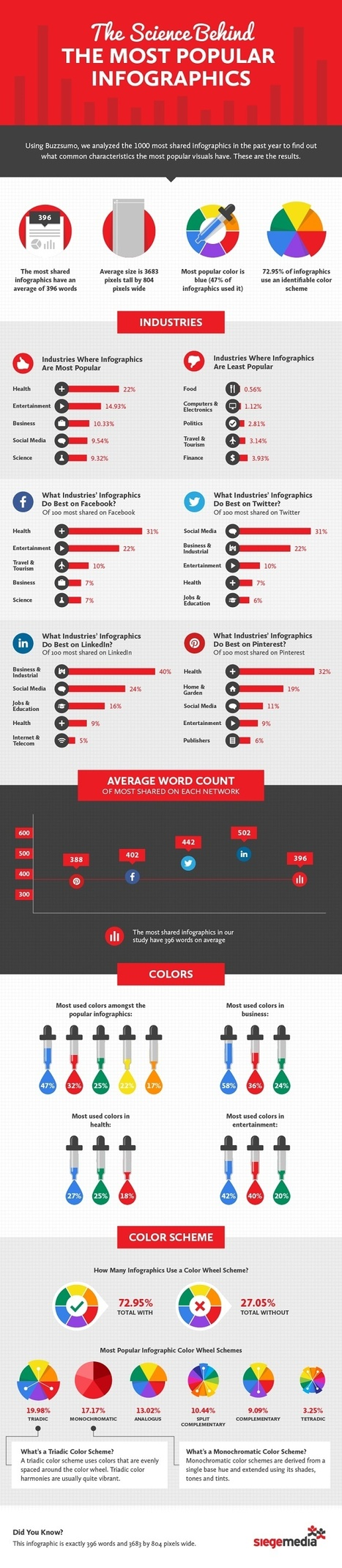 The Science Behind the Most Popular Infographics #Infographic | MarketingHits | Scoop.it