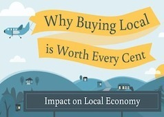 Why Buying Local is Worth Every Cent [INFOGRAPHIC] | Sustainable Cities Collective | Mrstevennewman | Scoop.it
