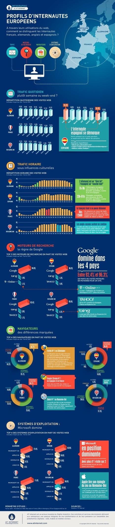 Usages | Etude AT Internet sur les profils des internautes européens - Février 2014 | Webmarketing infographics - La French Touch digitale en images | Scoop.it