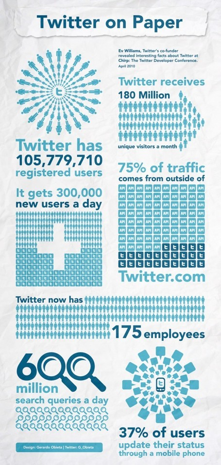 Twitter statistics and facts on paper [INFOGRAPH] « Josie Lou – SEO Expert | SEO Tips, Advice, Help | Scoop.it