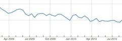 Google Trends vs Google Analytics data | Content Strategy |Brand Development |Organic SEO | Scoop.it