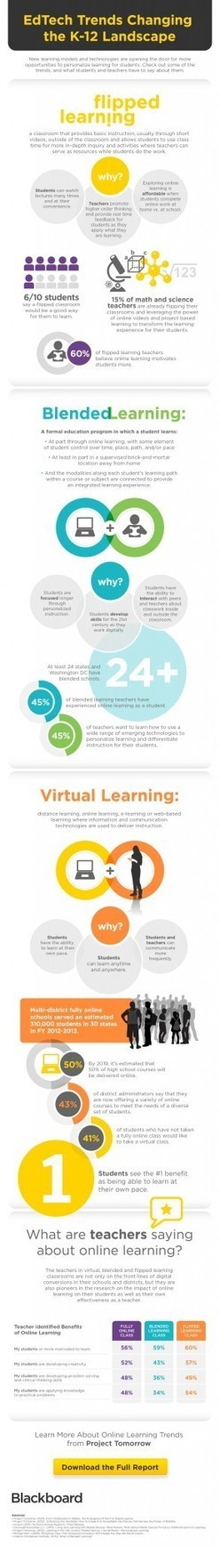 EdTech Trends Changing the K12 Landscape Infographic | Edtech | Scoop.it