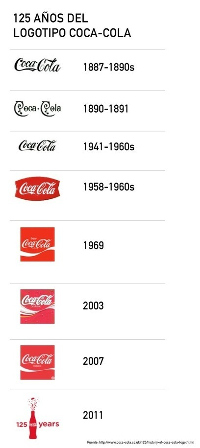 El logotipo de Coca Cola a través de los años | Marketing | Scoop.it