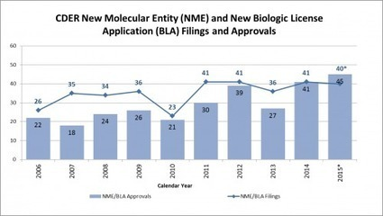 FDA 2015 Report on New Drug Approvals – A Banner Year | Eye on FDA | Pharma & Medical Devices | Scoop.it