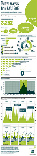 Twitter at a medical congress (infographic) | Social Media and Health Care | Scoop.it