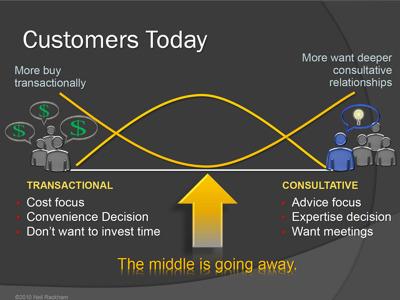Neil Rackham: B2B buying behaviour is becoming increasingly polarised | Beyond Marketing | Scoop.it