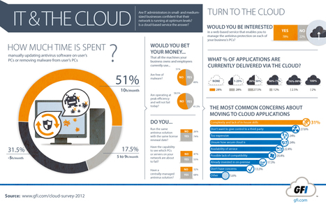 INFOGRAPHIC: Update Antivirus and Remove Malware on Your Business PCs - in the Cloud | The Cloud Infographic | Cloud Central | Scoop.it