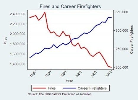 Firefighters Don't Fight Fires — Marginal Revolution | Politics, Economics, & Culture | Scoop.it