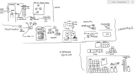Arquitetura do SQL Server (Channel 9) | Arquitetura de TI | Scoop.it