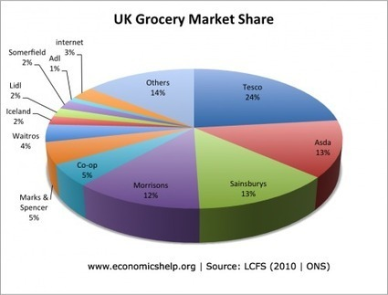 UK Grocery Market Share | Economics Blog | Oligopolies | Scoop.it