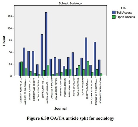 Open Access increases citation? A brief overview of two reports | Open Access News from the RSP team | Scoop.it