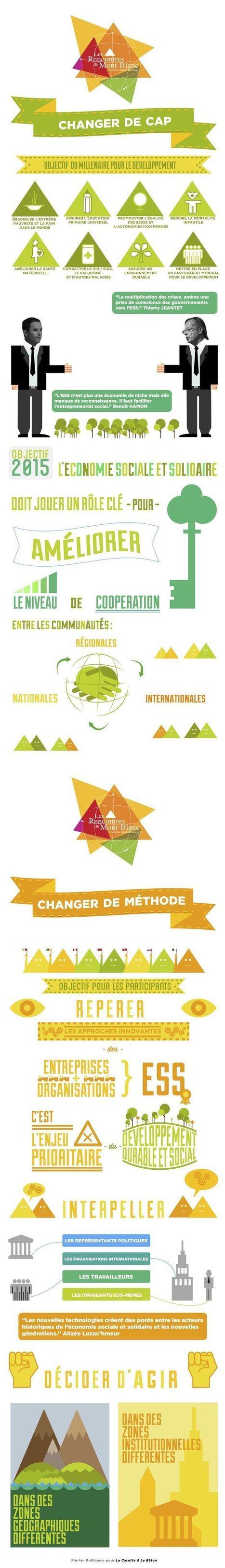[Infographie] Changer de cap - Objectif du mill... | Jeunesse, ESS et vie étudiante | Scoop.it